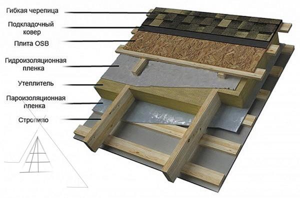 Технологии ремонта кровли из листовой стали