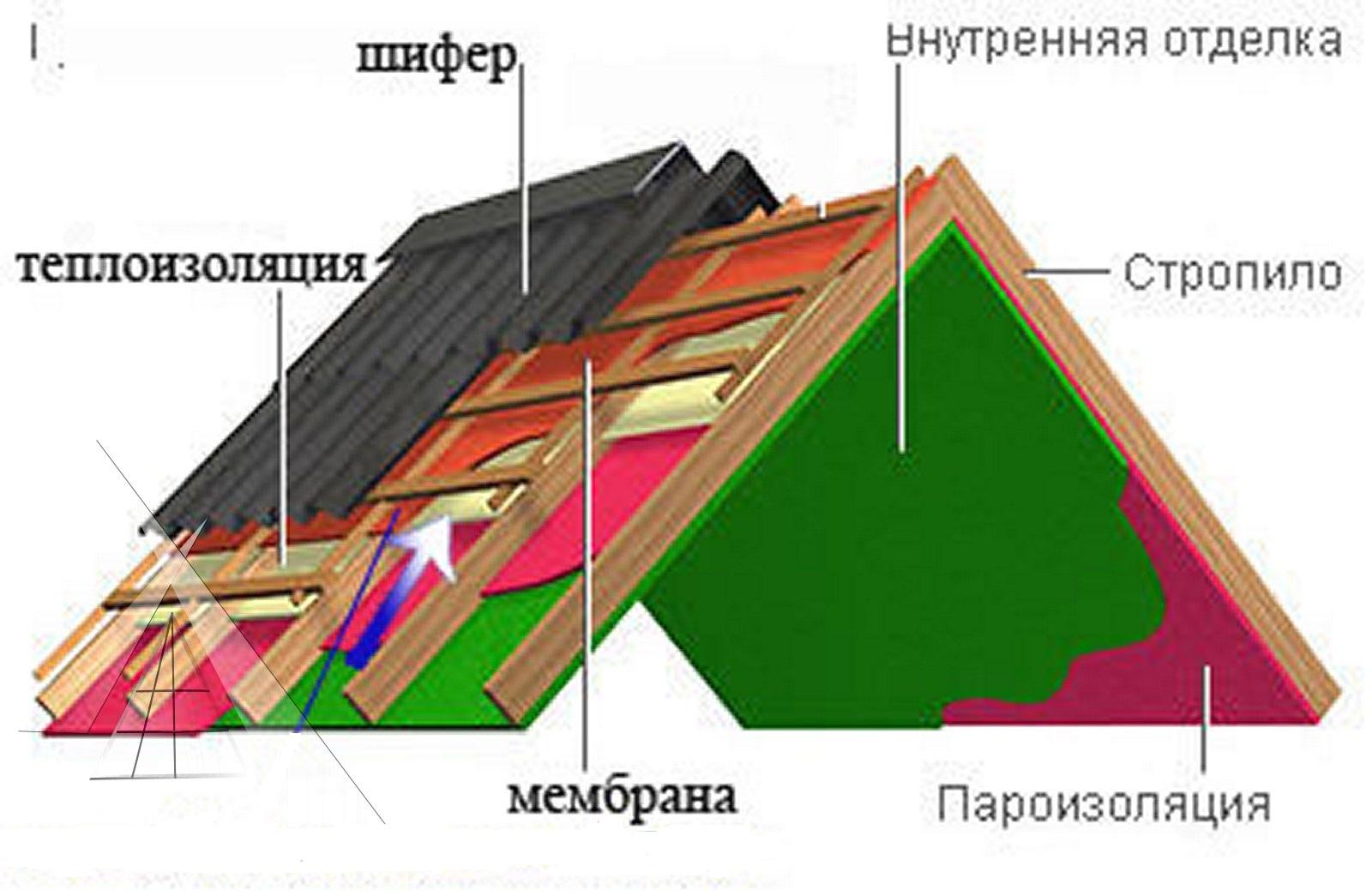 Крыша из шифера своими руками пошагово