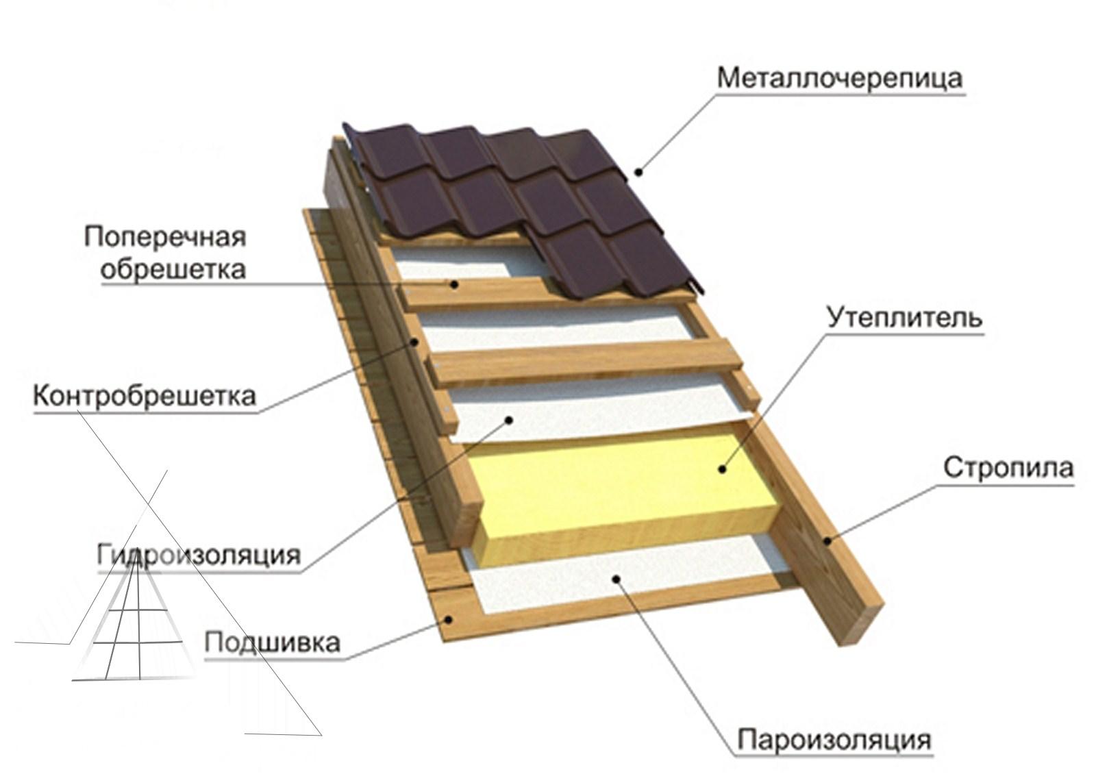 Как правильно сделать пирог потолка