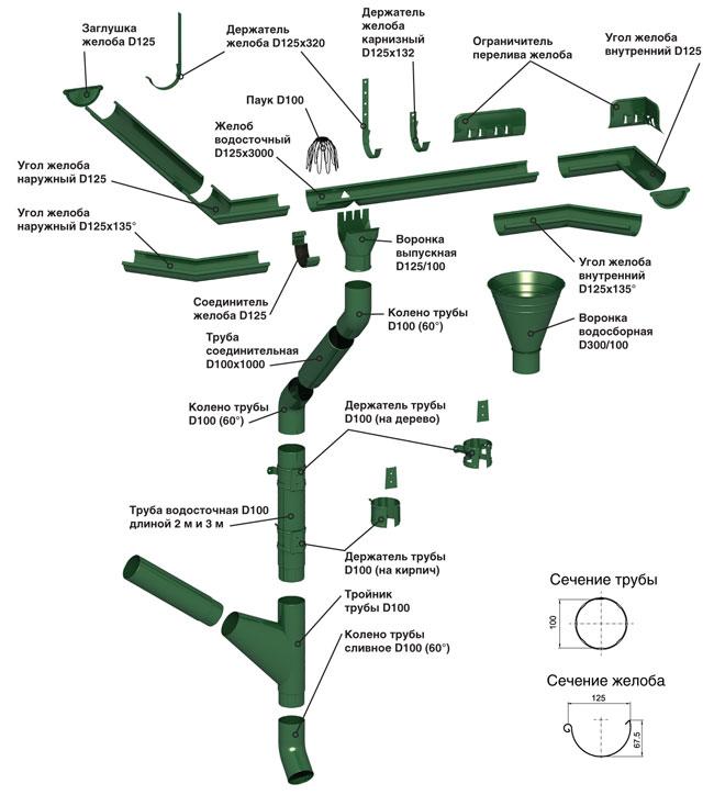 vodostochnaya sistema